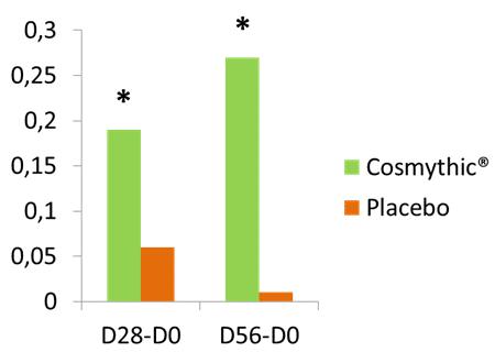 cosmythic graph 1
