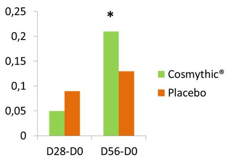 cosmythic graph 2