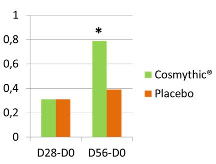 cosmythic graph 3